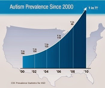 Autism-Prevalence-Since-2000